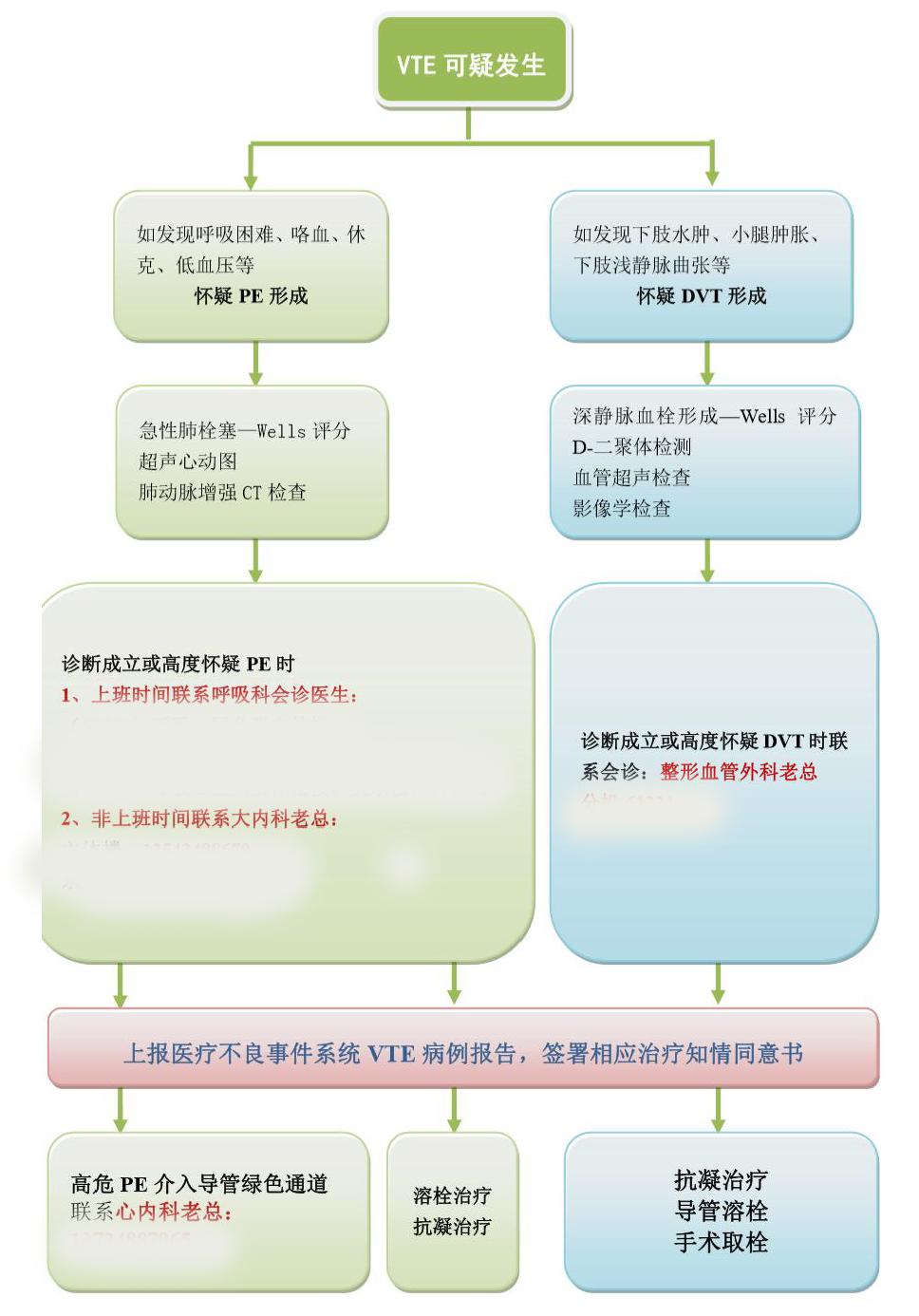 静脉血栓栓塞症(VTE)发生的院内诊疗流程