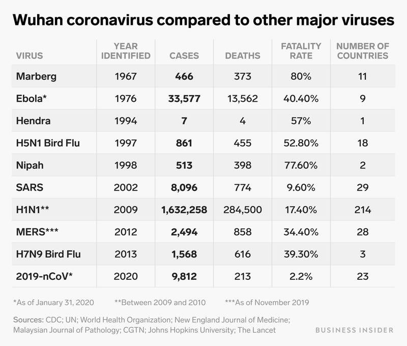 新型冠状病毒(2019-nCoV)与SARS、H1N1的比较